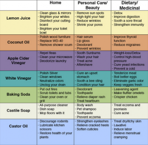 72 Uses to Avoid Toxins & Use Household Products